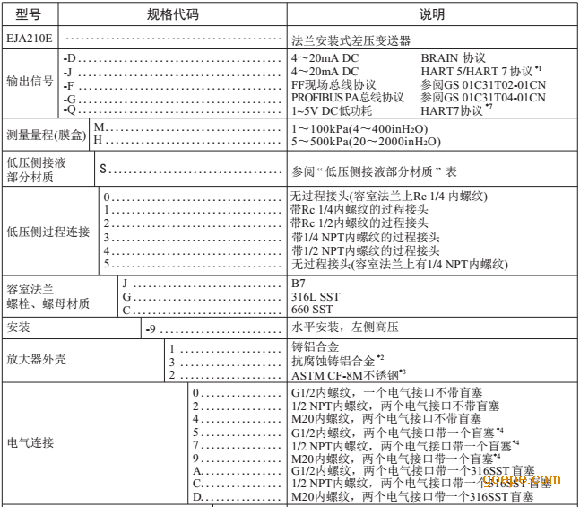 <strong>EJA210E单法兰变送器</strong>协议参数